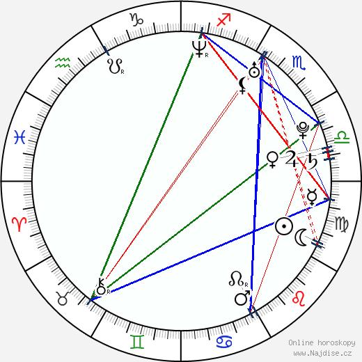 Aamina Sheikh wikipedie wiki 2018, 2019 horoskop