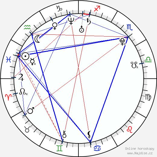 Aarif Rahman wikipedie wiki 2019, 2020 horoskop