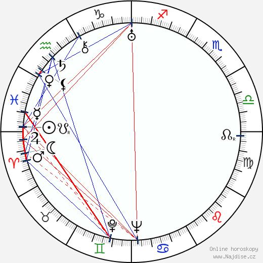 Aarne Haapakoski wikipedie wiki 2017, 2018 horoskop