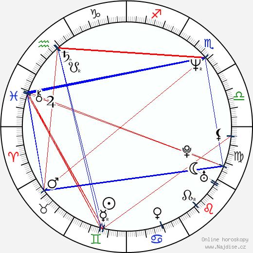 Aarne Hartelin wikipedie wiki 2018, 2019 horoskop