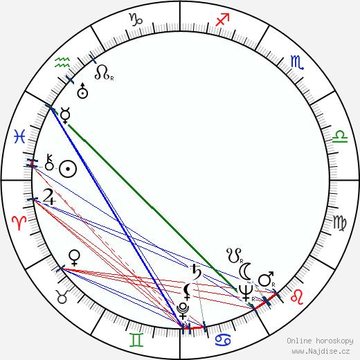 Aarne Laine wikipedie wiki 2017, 2018 horoskop