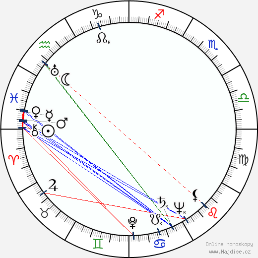 Aarne Vainio wikipedie wiki 2019, 2020 horoskop