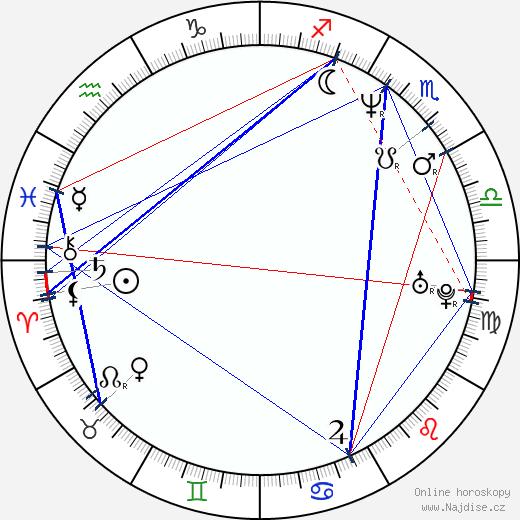 Aarni Kivinen wikipedie wiki 2017, 2018 horoskop