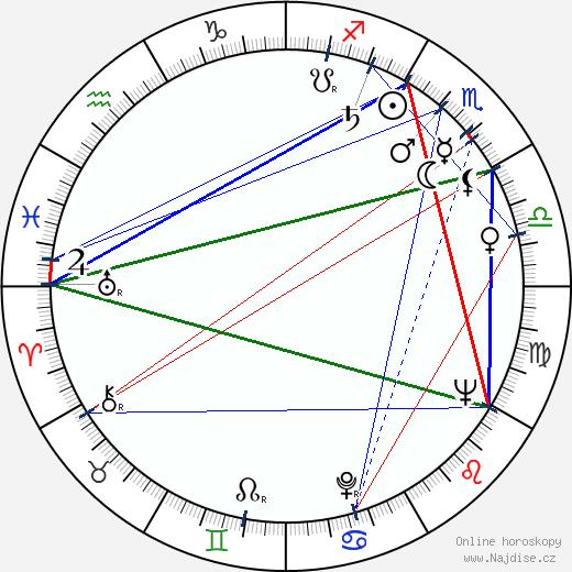 Aarno Karhilo wikipedie wiki 2019, 2020 horoskop