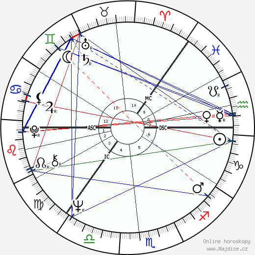 Aarno Laitinen wikipedie wiki 2018, 2019 horoskop