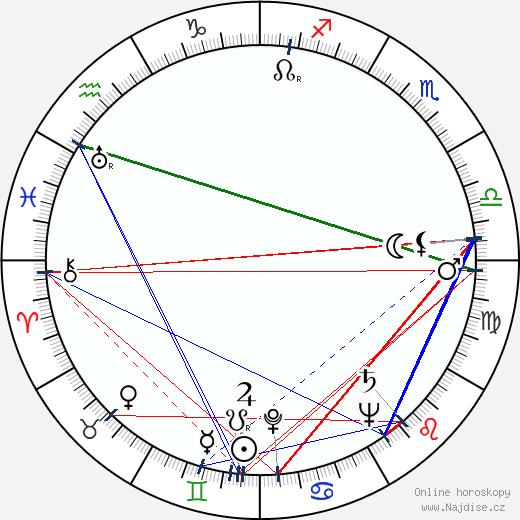 Aarno Varvio wikipedie wiki 2018, 2019 horoskop