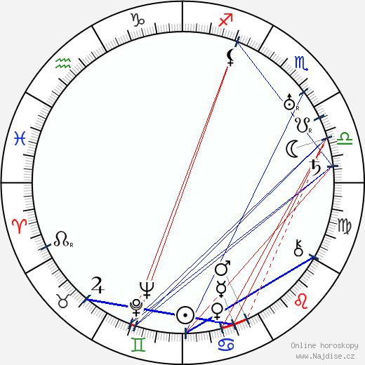Aaro Hellaakoski wikipedie wiki 2018, 2019 horoskop