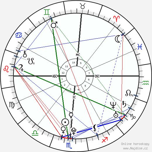 Aaron Abernathy wikipedie wiki 2018, 2019 horoskop