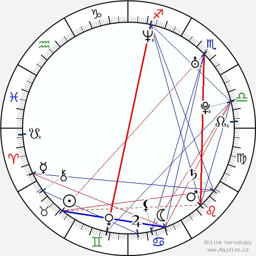 Aaron Abrams wikipedie wiki 2018, 2019 horoskop