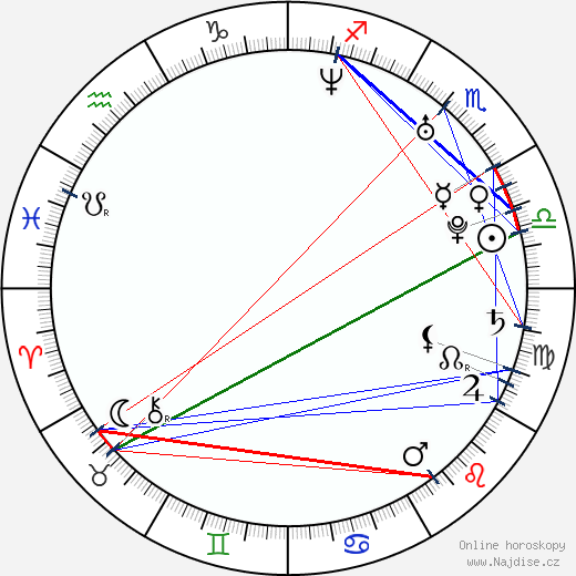 Aaron Ashmore wikipedie wiki 2019, 2020 horoskop