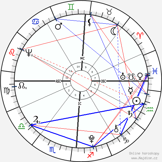 Aaron Burr wikipedie wiki 2019, 2020 horoskop