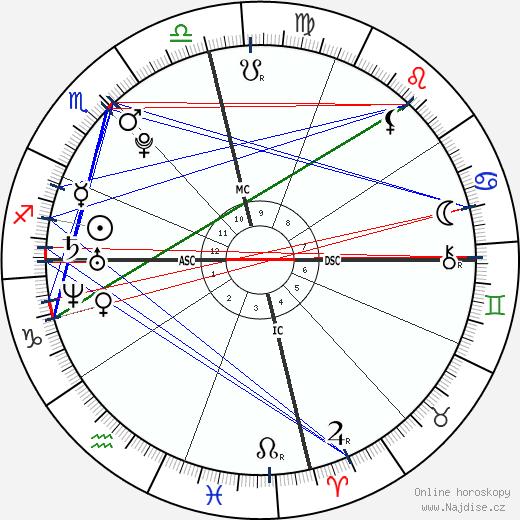 Aaron Carter wikipedie wiki 2017, 2018 horoskop