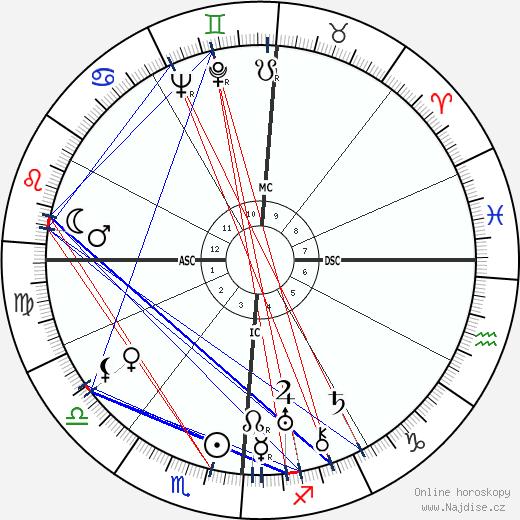 Aaron Copland wikipedie wiki 2019, 2020 horoskop