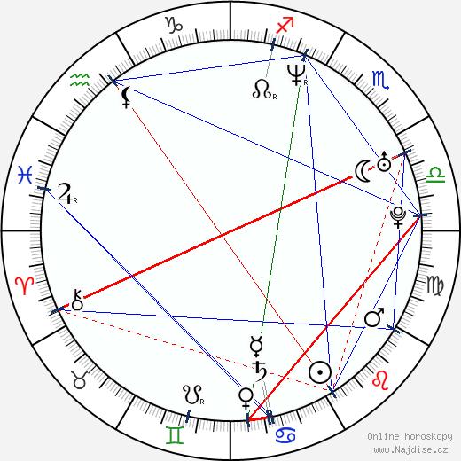 Aaron Craven wikipedie wiki 2017, 2018 horoskop