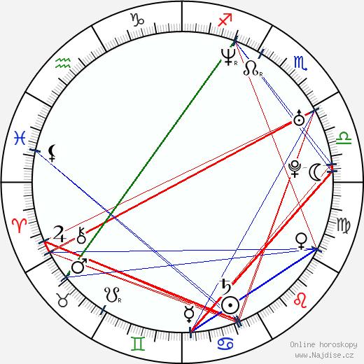 Aaron Gainer wikipedie wiki 2018, 2019 horoskop