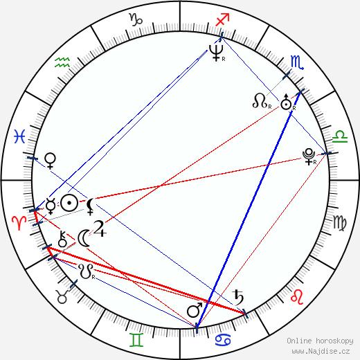 Aaron Goodwin wikipedie wiki 2017, 2018 horoskop