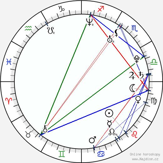 Aaron Haddad wikipedie wiki 2019, 2020 horoskop
