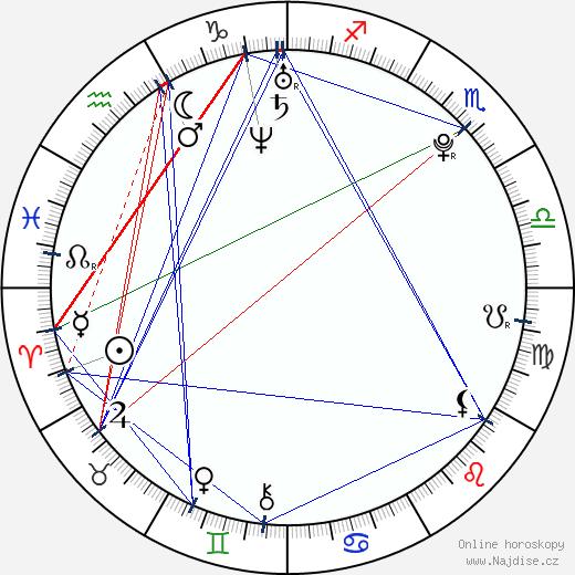 Aaron Jaeger wikipedie wiki 2018, 2019 horoskop