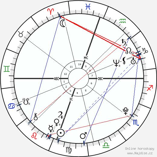 Aaron James Lampley wikipedie wiki 2018, 2019 horoskop