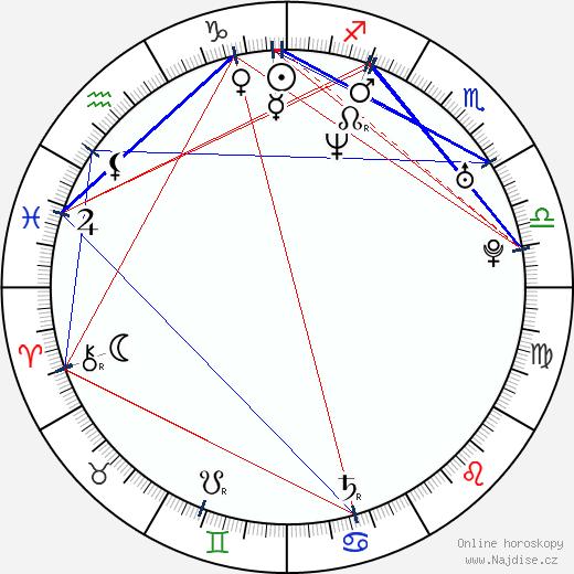 Aaron Kaplan wikipedie wiki 2018, 2019 horoskop