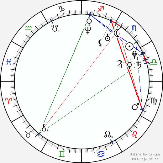 Aaron Katz wikipedie wiki 2018, 2019 horoskop