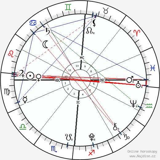 Aaron Lockhart wikipedie wiki 2019, 2020 horoskop