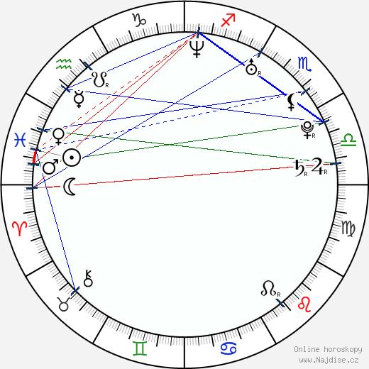 Aaron MacKenzie wikipedie wiki 2018, 2019 horoskop