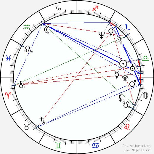 Aaron Martin wikipedie wiki 2018, 2019 horoskop