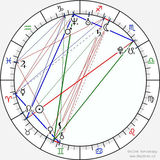 Aaron Meeks wikipedie wiki 2018, 2019 horoskop