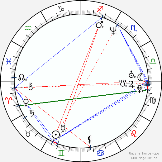 Aaron Michael Lacey wikipedie wiki 2018, 2019 horoskop