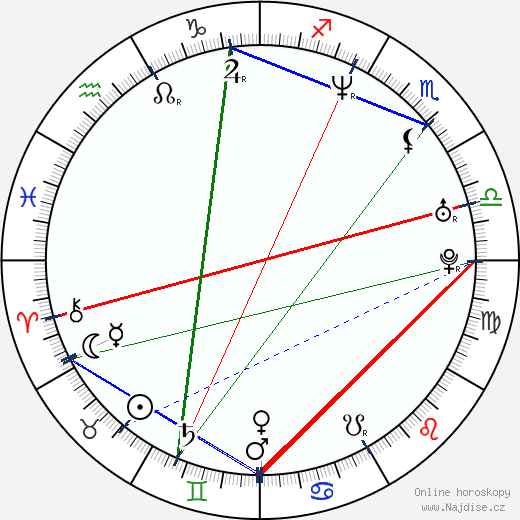 Aaron Pearl wikipedie wiki 2020, 2021 horoskop