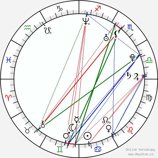 Aaron Perilo wikipedie wiki 2018, 2019 horoskop