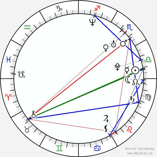 Aaron Rottinghaus wikipedie wiki 2018, 2019 horoskop