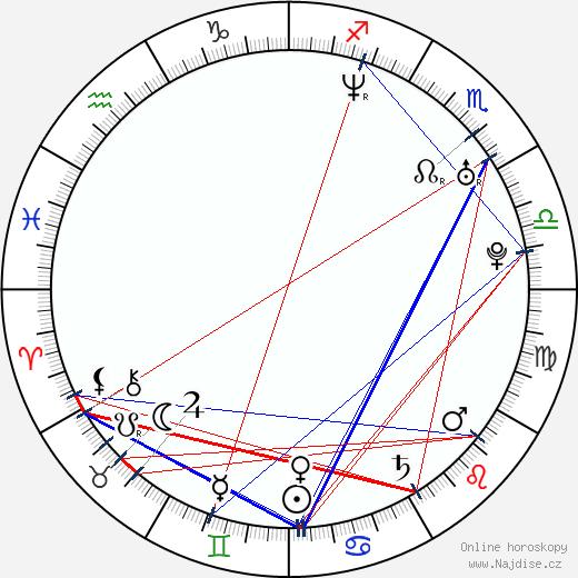 Aaron Ruell wikipedie wiki 2018, 2019 horoskop