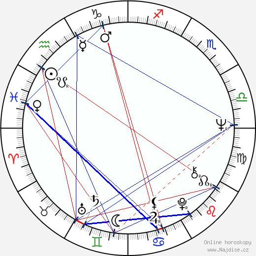 Aaron Russo wikipedie wiki 2018, 2019 horoskop