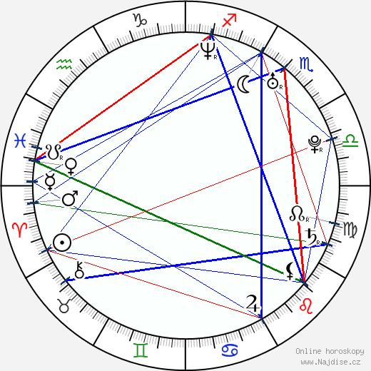 Aaron Sherry wikipedie wiki 2018, 2019 horoskop