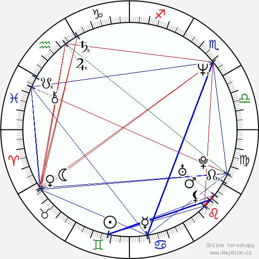 Aaron Sorkin wikipedie wiki 2019, 2020 horoskop