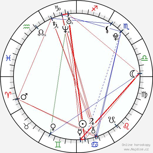 Aaron Spann wikipedie wiki 2018, 2019 horoskop