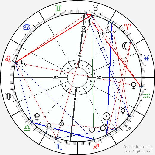 Aaron Stanford wikipedie wiki 2018, 2019 horoskop