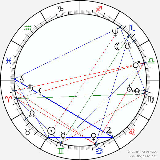 Aaron Tyler wikipedie wiki 2018, 2019 horoskop