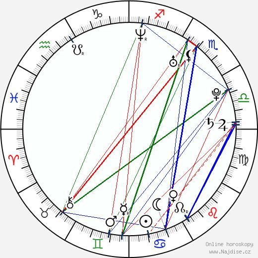 Aaron Voros wikipedie wiki 2018, 2019 horoskop