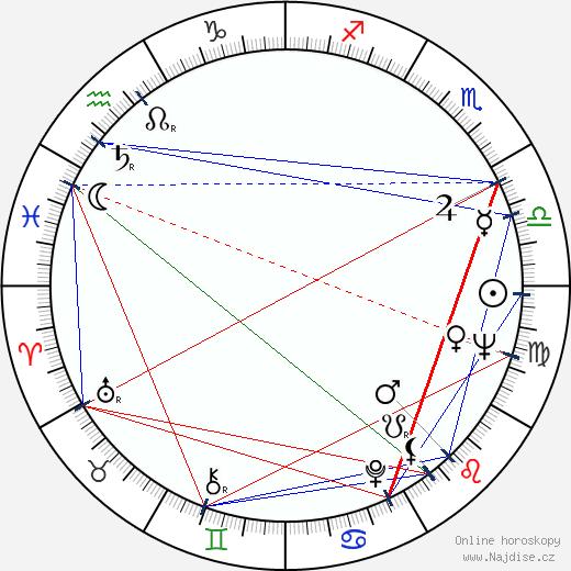Aarre Elo wikipedie wiki 2018, 2019 horoskop