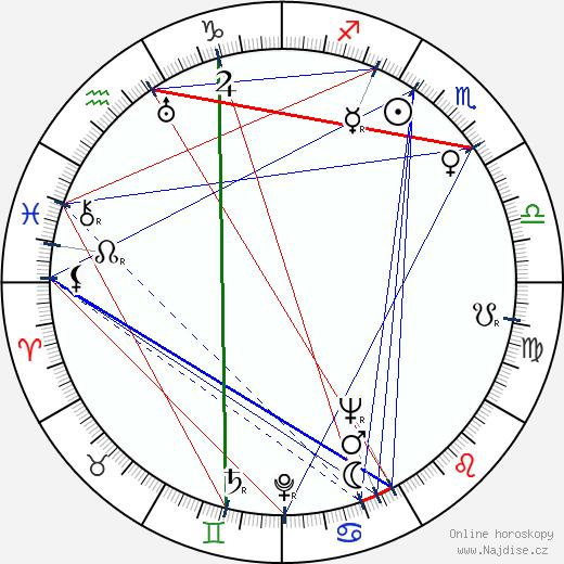 Aarre Simonen wikipedie wiki 2018, 2019 horoskop