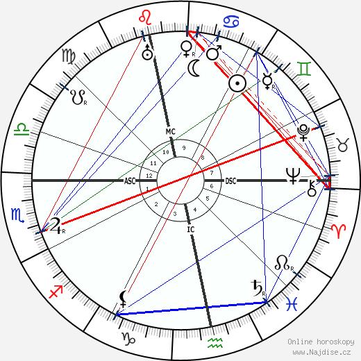 Aart Van der Leeuw wikipedie wiki 2018, 2019 horoskop