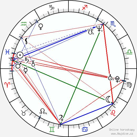 Aasif Mandvi wikipedie wiki 2018, 2019 horoskop