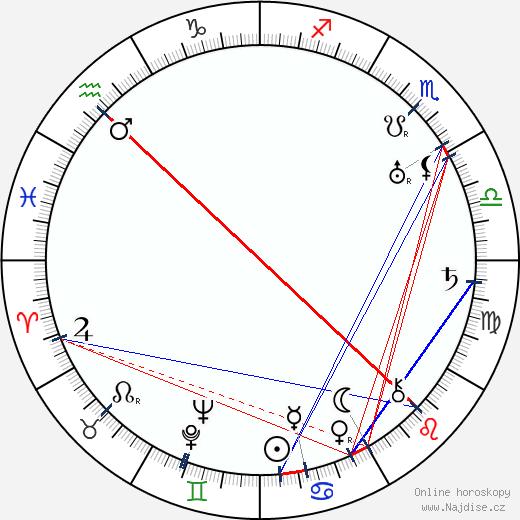 Aatu Dahlqvist wikipedie wiki 2018, 2019 horoskop