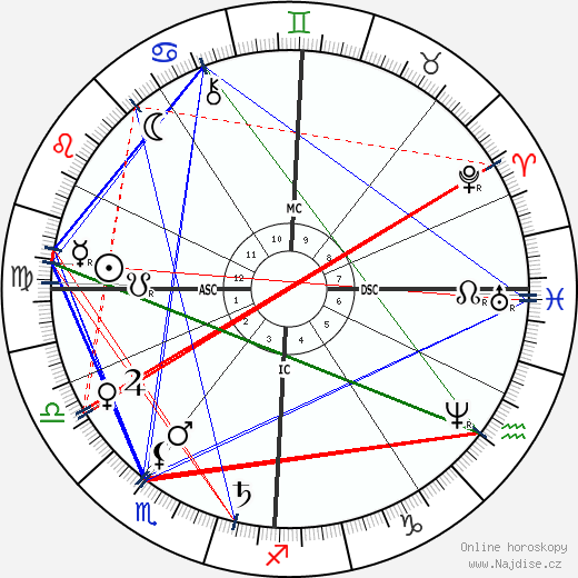 Abbé Fouéré wikipedie wiki 2019, 2020 horoskop