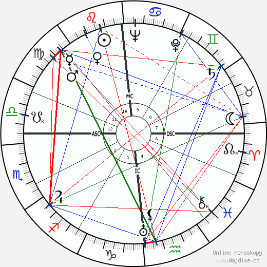 Abbé Pierre wikipedie wiki 2020, 2021 horoskop