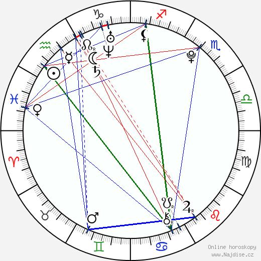 Abbey Howe wikipedie wiki 2018, 2019 horoskop
