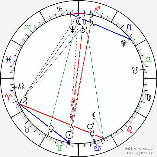 Abbey Lee wikipedie wiki 2019, 2020 horoskop